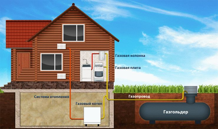 Отопление газ на даче в Выборге