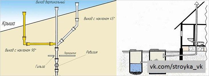 Вентиляция для канализации в частном доме своими руками 10