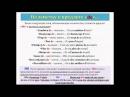 Уроки французского 56: Аудирование. География. Предлог de . Названия языков
