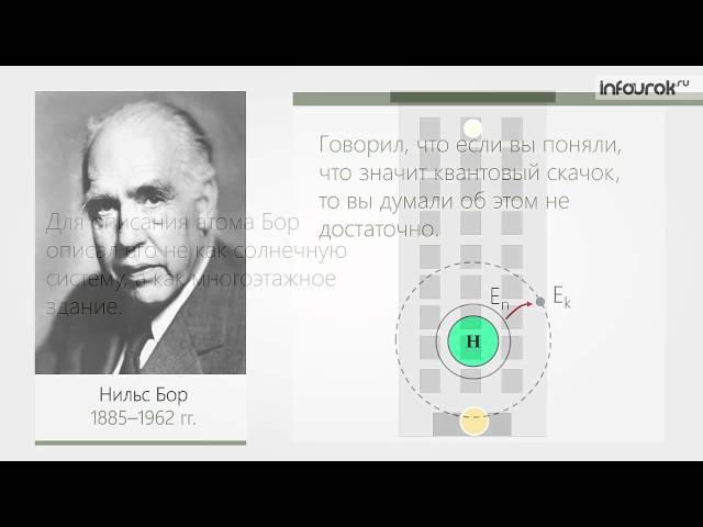 51 Поглощение и испускание света атомами Происхождение линейчатых спектров