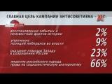 Дирижёры антисоветизма и русофобии («Точка зрения», Красная линия, 02.06.16)