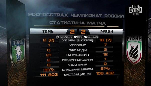 """""""Томь"""" вырвала ничью в матче с """"Рубином"""""""