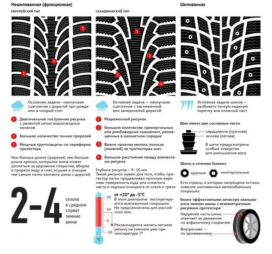 Смена шин: быть или не быть?