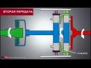 Автоматическая коробка передач - как она работает? 2D-анимация