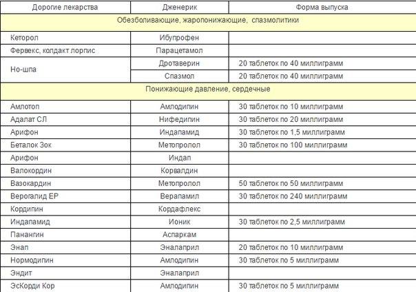 Купить препарат сиалис в аптеке москвы