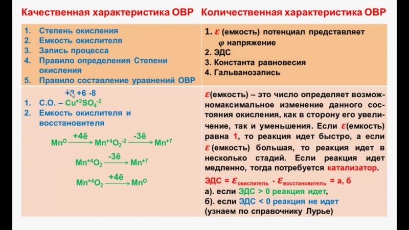 № 91. Неорганическая химия. Тема 11. ОВР. Часть 4. Изменение степени окисления ОВР