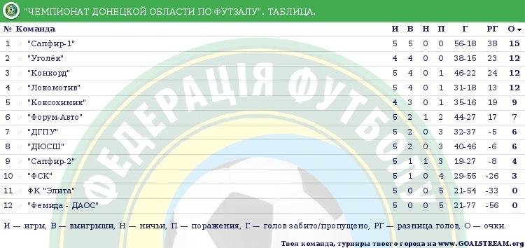 Турнирная таблица Чемпионата Донецкой области по футзалу после сыгранного 5 тура + результаты.