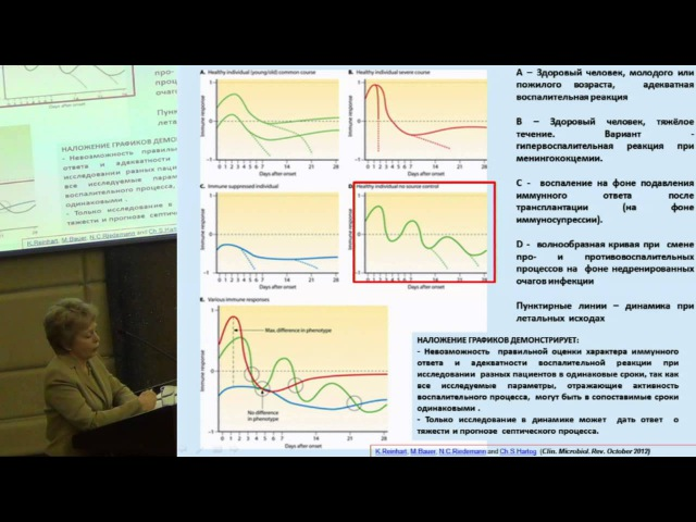 Патогенез и лабораторная диагностика сепсиса