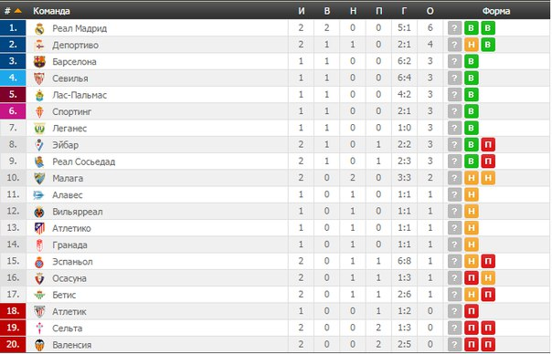 Чемпионат испании по футболу сегунда таблица