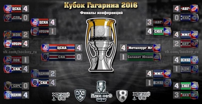 Гагарина расписание кубок хоккей 2018