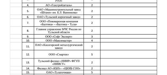 Практика на кафедре ВТ ТулГУ ВКонтакте Практика2016 xlsx