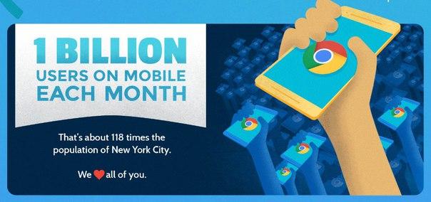 copguQLFe-A Мобильным приложением Google Chrome пользуются более 1 млрд человек