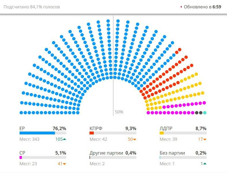 После выборов