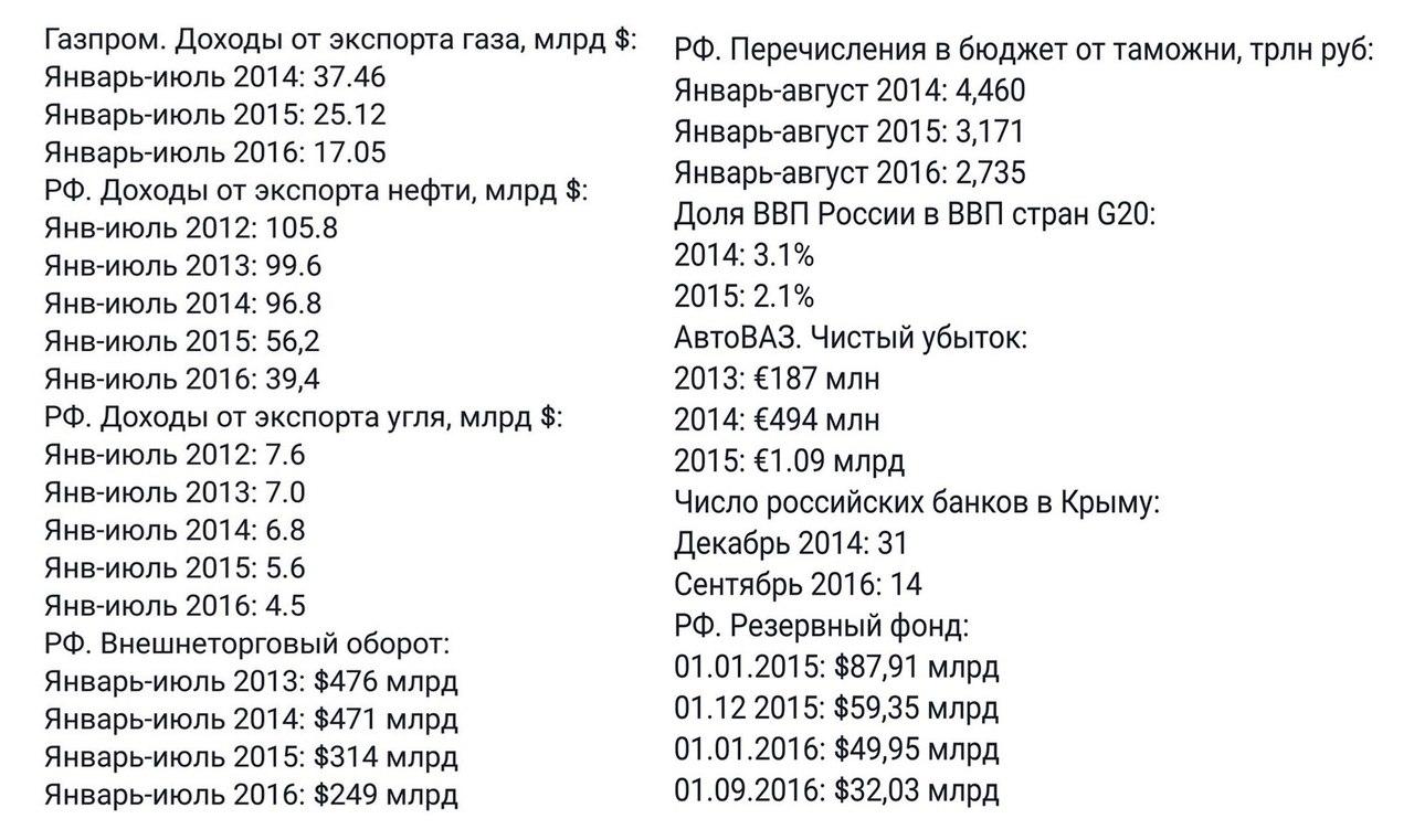 Уровень иностранных инвестиций в экономику РФ резко упал из-за санкций, - эксперт - Цензор.НЕТ 2403