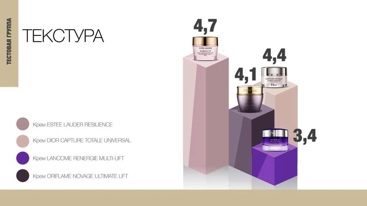 Результаты сравнения кремов Oriflame, Dior, Estee Lauder, Lancome