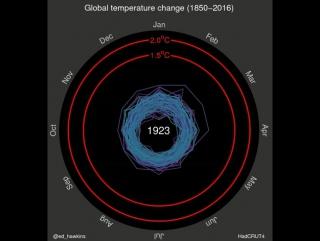 Как менялась глобальная температура