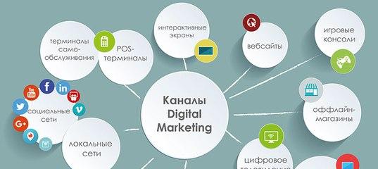 Факторы интернет-маркетинга, показывающие влияние на посещаемость образовательного сайта контекстная реклама в иваново