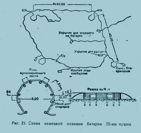 Схема немецкой позиции батареи 75-м пушек