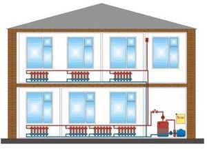 Газовое отопление загородного дома варианты и цены в Москве, Московской области