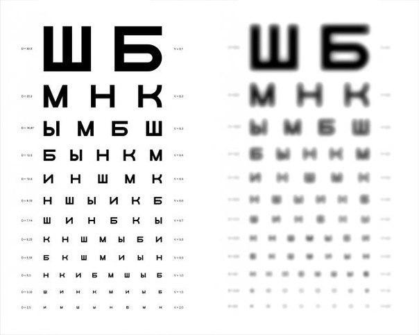 Таблица Сивцева для проверки зрения у окулиста