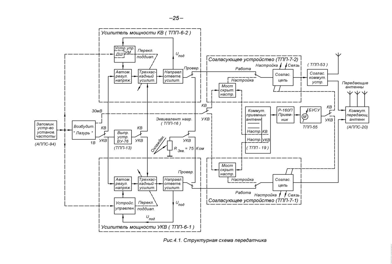 схема радиосвязи.структурная схема передатчика