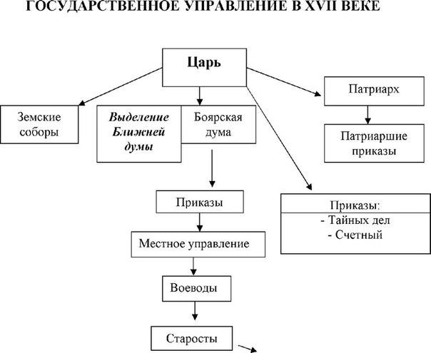 схема государственное управление рф