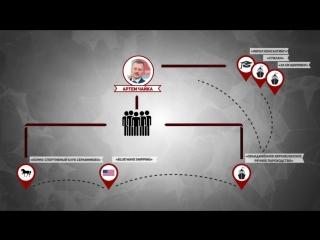 ПРЕДЕЛ Коррупции в России Прокурор Чайка