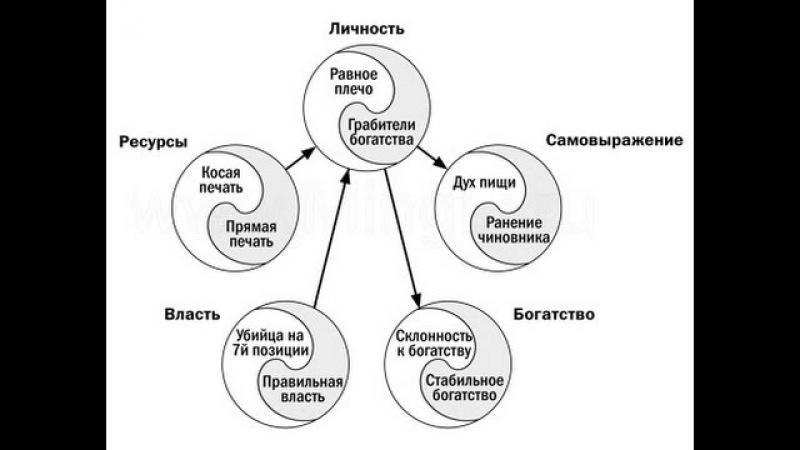 Ведическая Магия Ритуалы на Десятерицу Раокриом 1й круг