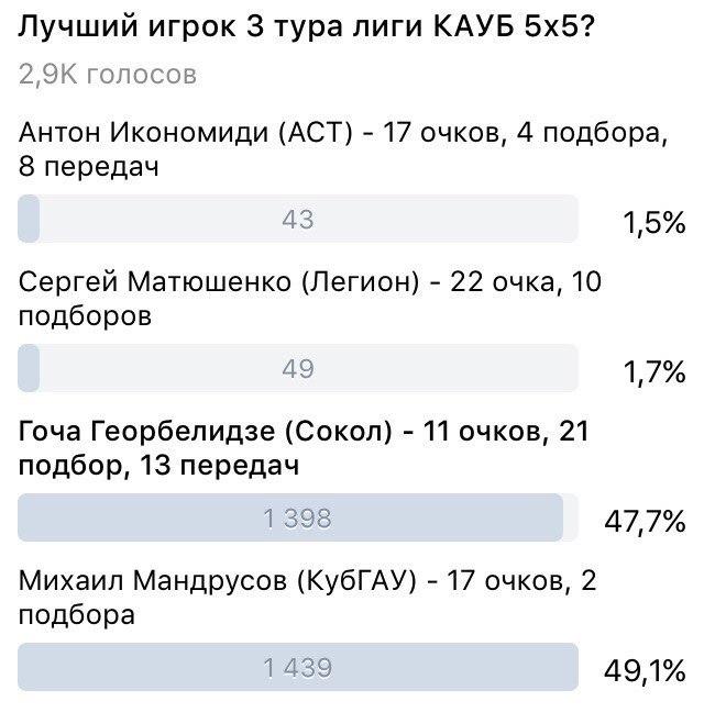 Голосование на MVP тура лиги КАУБ 5х5 Краснодар баскетбол