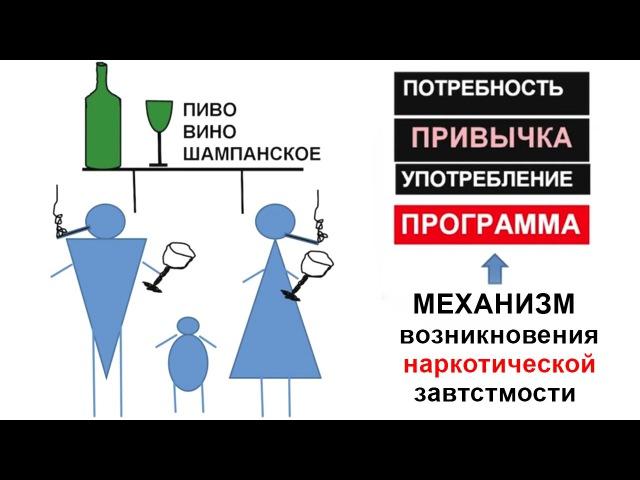 Как заставить человека пить ядовитые вонючие жидкости - пиво, вино, водка и т п ?