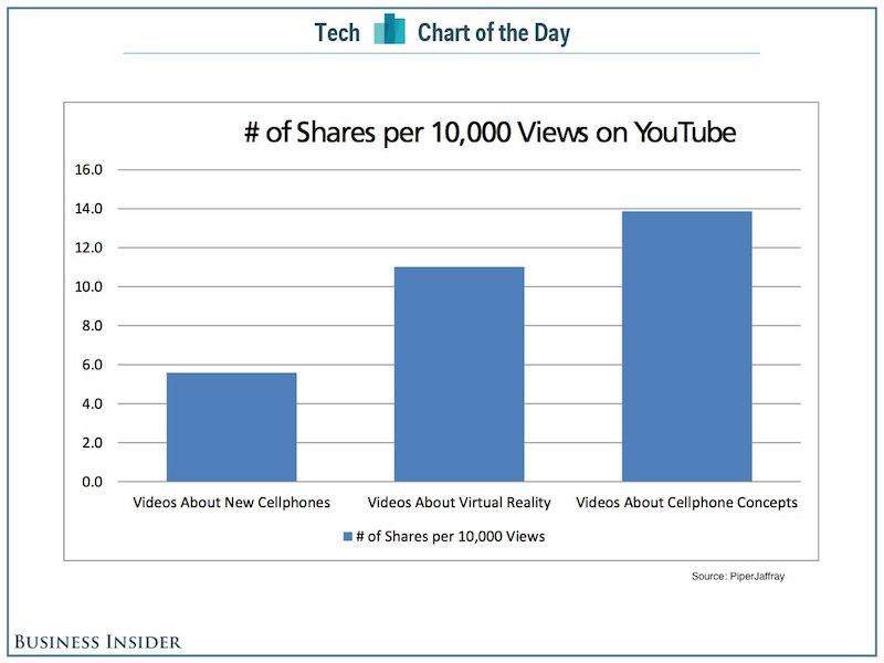 Виртуальную реальность стали чаще смотреть на YouTube