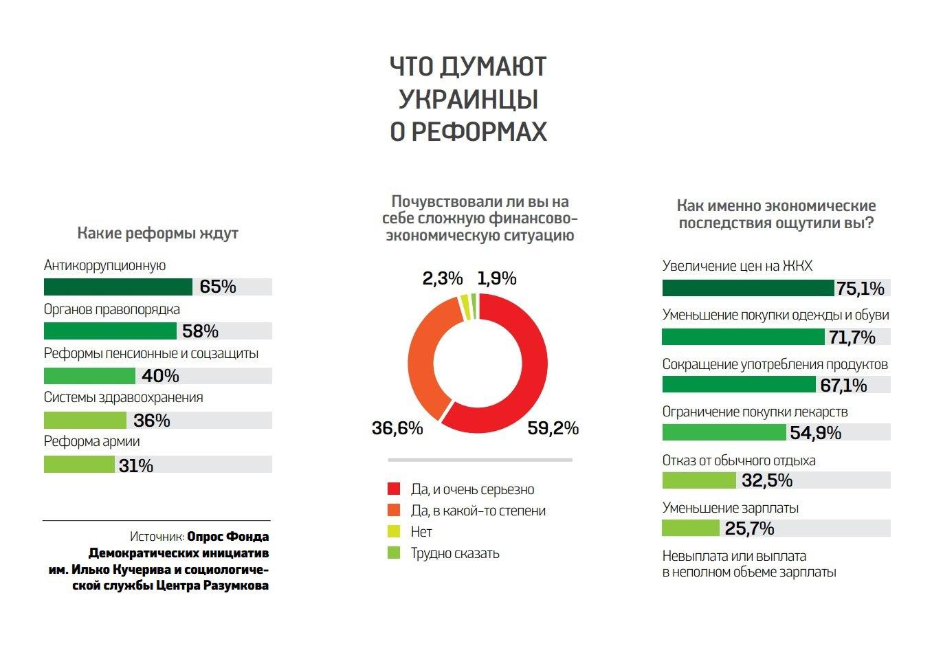 Украинцы назвали самую долгожданную реформу. Фото 1