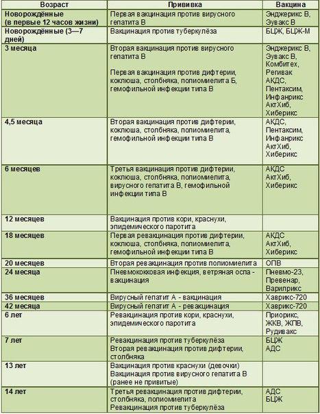 Вакцинация против гепатита в