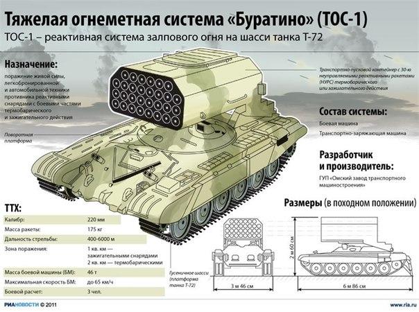 Тяжелая Огнеметная Система ТОС-1 «Буратино»