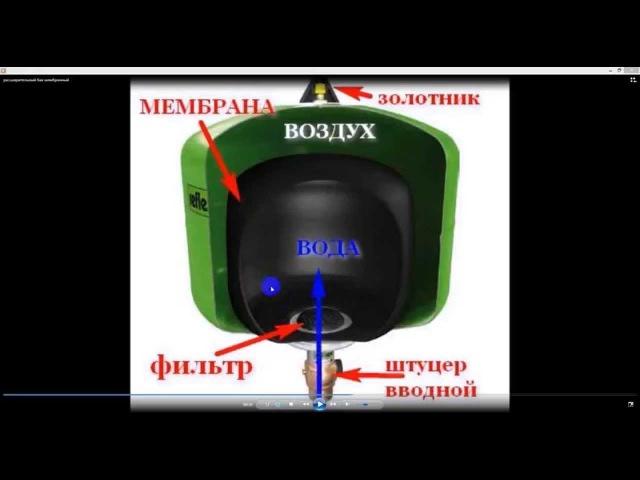 Расширительный бак для отопления. Мембранный расширительный бак системы отопле...