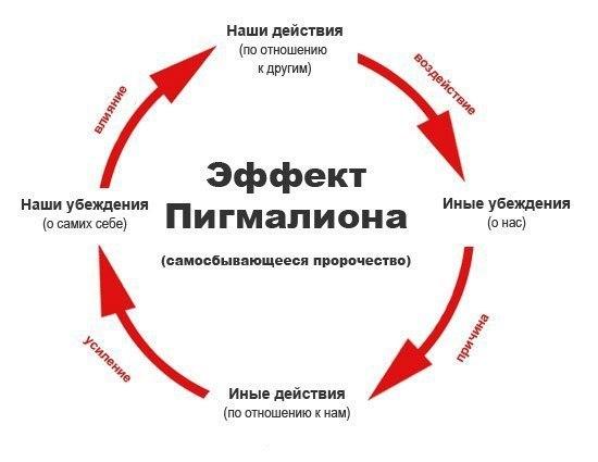 Эффект Пигмалиона