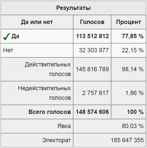 Итоги референдума 17 марта 1991 года о сохранении обновлённого СССР