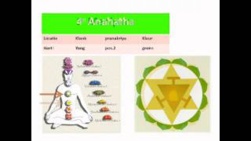 Chakra Dyana 3 times version