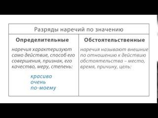 Наречие как часть речи. Разряды наречий | урок 34, русский язык 7 класс