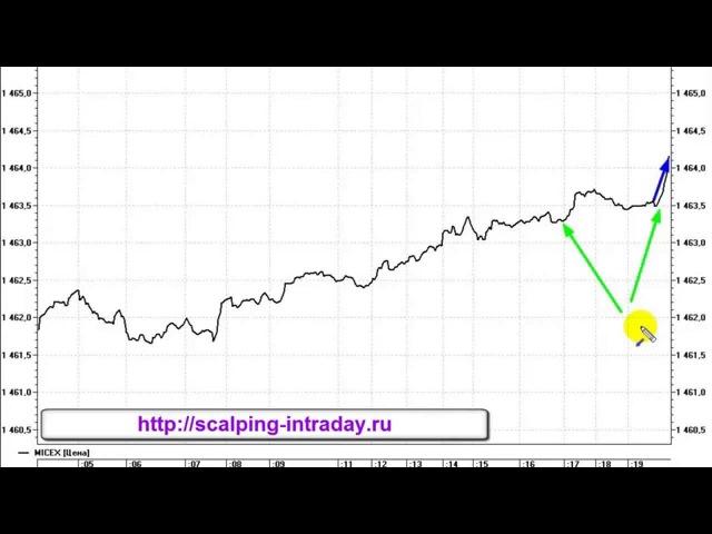 Торговые стратегии для скальпинга