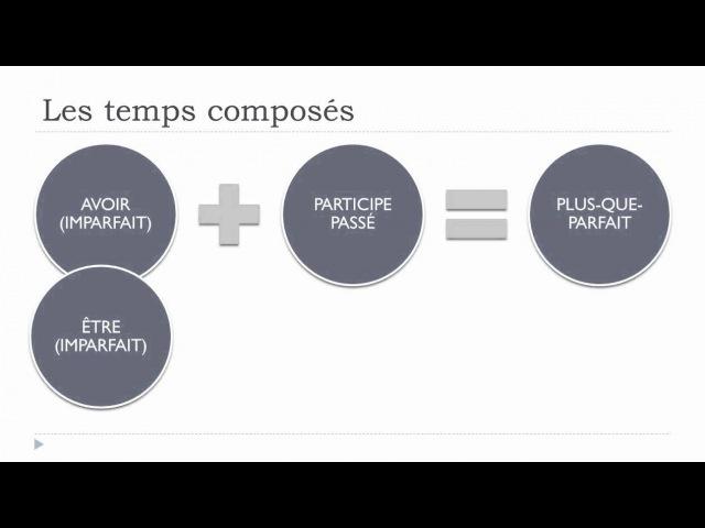 Learn French Unit 9 Lesson N Les temps composés