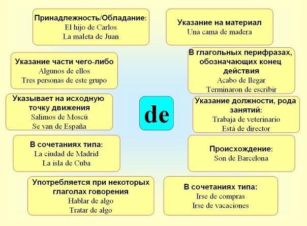 Использование предлога DE