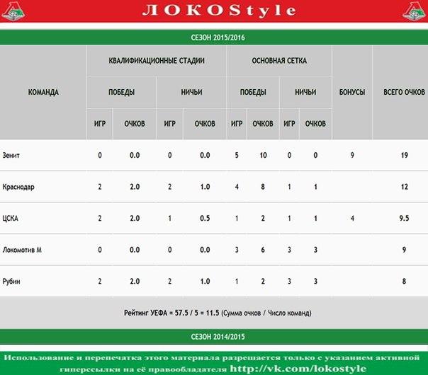 Еврокубки 2015/16. «Локомотив» в числе лучших.