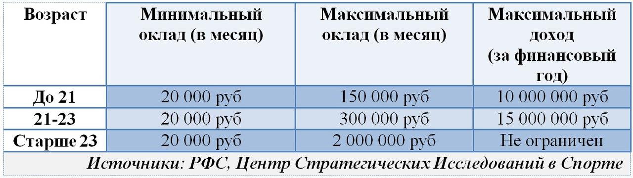 Проект потолка зарплат РФС