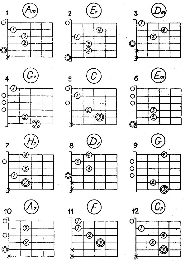 Самоучитель игры на гитаре с нуля с