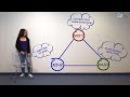 КЕМ МНЕ СТАТЬ - Формула хочу-могу-надо Видеофильм о профессиях будущего