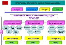 Жаңа педагогикалық технологиялар - болашақ мұғалімдердің  кәсіби бағыттылығын қалыптастыру құралы