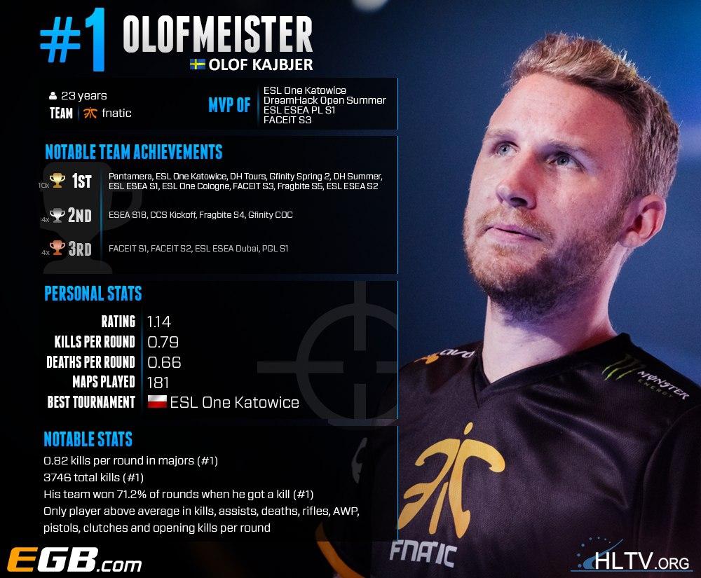 Olofmeister