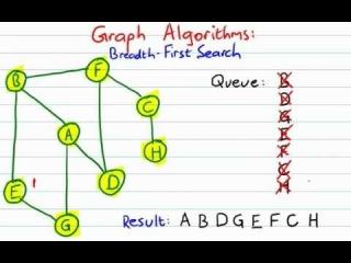 Write about bfs graph traversal