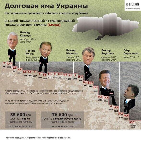 Украина не смогла договориться с кредиторами о реструктуризации госдолга - переговоры продолжатся сегодня, - Reuters - Цензор.НЕТ 726
